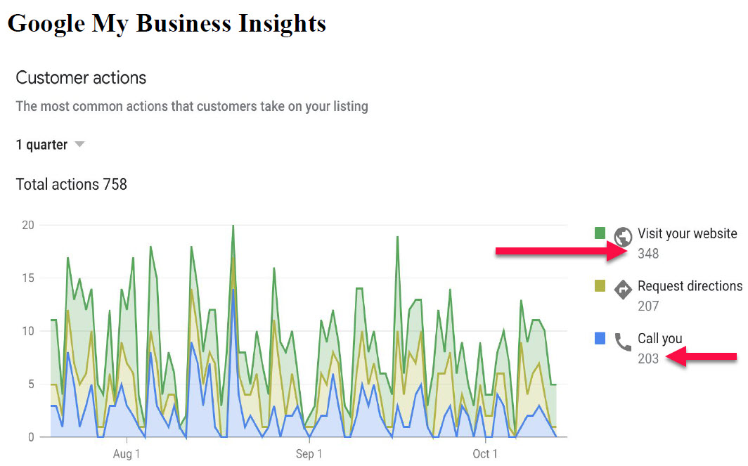 Uso de Google My Business para generar clientes potenciales de limpieza del hogar