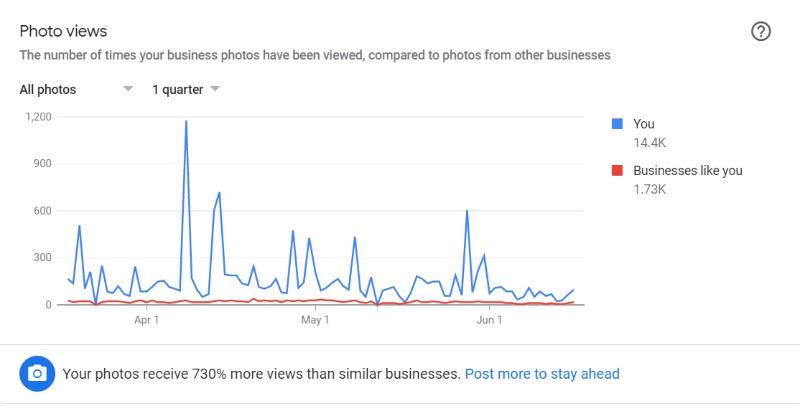 Vistas de fotos de la página de mi empresa de Google