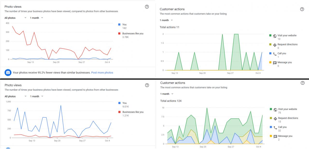Comparación de las páginas de Google My Business que suben fotos frente a las que no