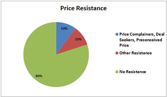 Gráfico circular de resistencia de precios