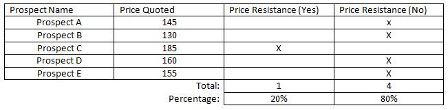 Seguimiento de la resistencia del precio